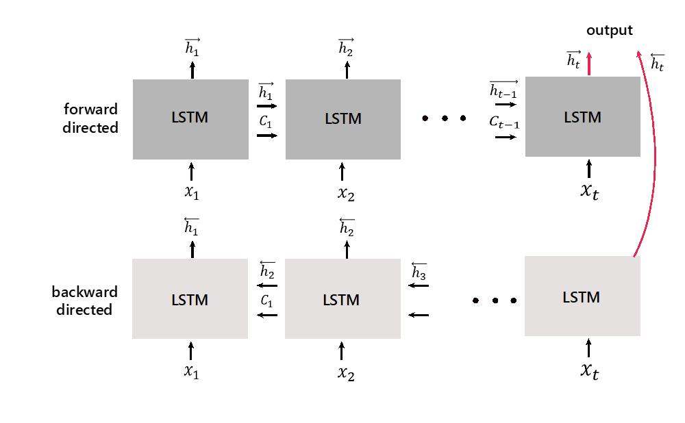 BLSTM Tutorial   포자랩스의 기술 블로그